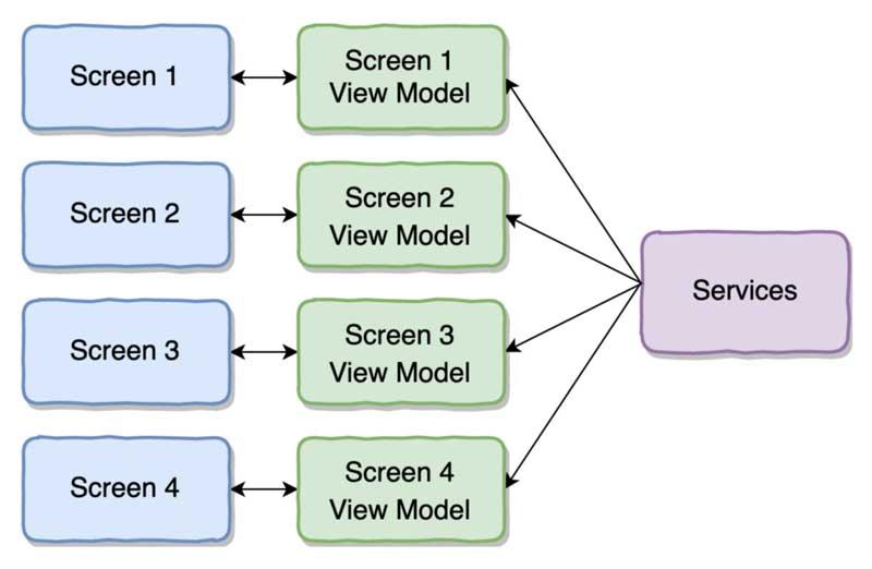 Modelo de vista para cada pantalla de tu aplicación