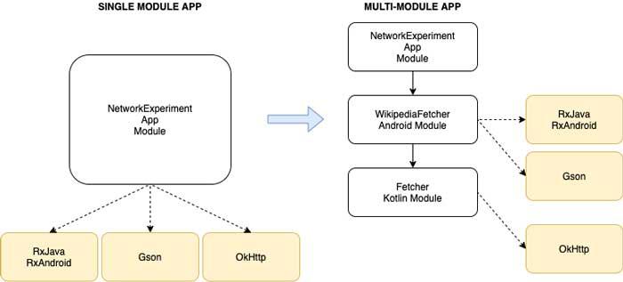 Modularizar en Android