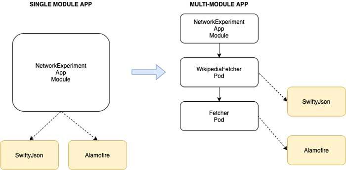 Modularizar en iOS