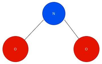 NO₂ como gráfico