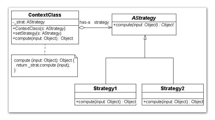 Patrón de Diseño de Estrategia
