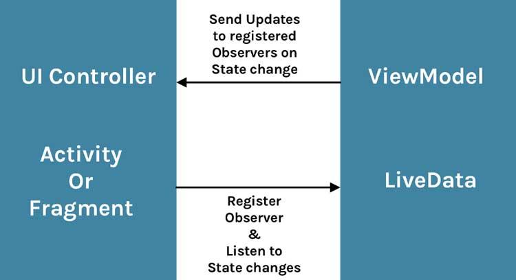 Por qué debería usar LiveData, qué es y cómo funciona