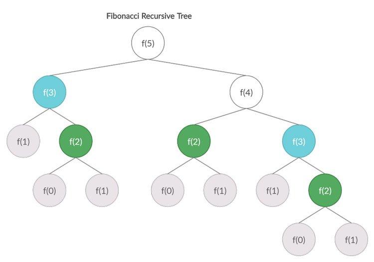 Programación-dinámica-y-memorización