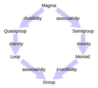 Qué es Semigroup