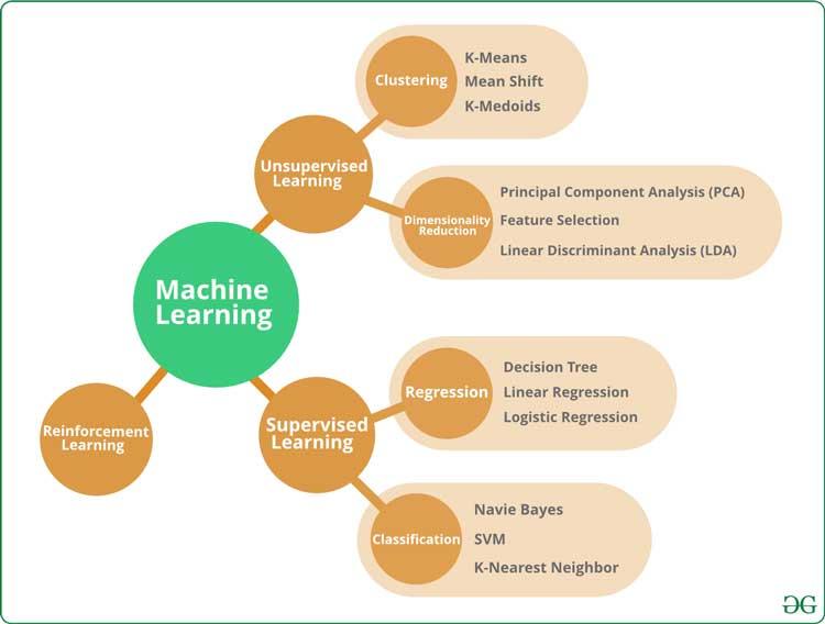 Qué son los algoritmos ML