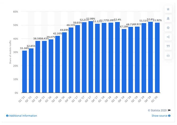 Proporción del tráfico mundial de sitios web móviles 2015-2020 Publicado por J. Clement, 18 de junio de 2020