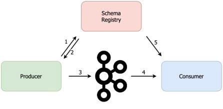 Registro-y-uso-del-esquema-de-Protobuf