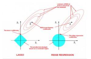 Regularización-L1-vs-L2-y-Cuándo-usar-cuál
