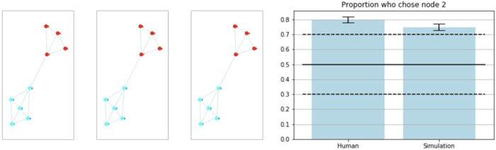 Resultados-de-la-generalización-de-recompensas-dentro-del-experimento-de-clústeres