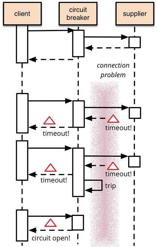 Rotura de circuito