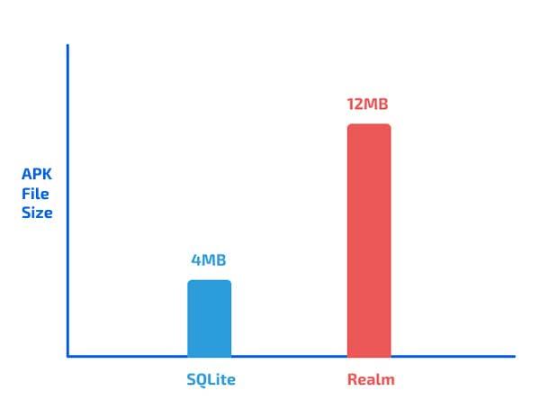 SQLite vs Realm: comparación de tamaño de APK