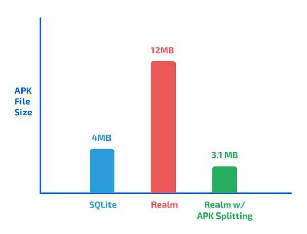 SQLite vs Realm vs Realm con división de APK: comparación de tamaño de APK