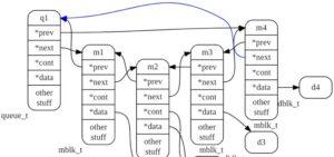 Sinergia de Graphviz y el preprocesador C / C ++