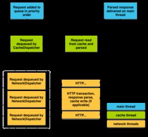 Transmitir datos de red usando Volley en Android |  de Ng Wai Foong |  Mejor programación