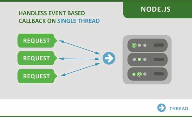 Un diagrama que muestra la arquitectura de Node.js