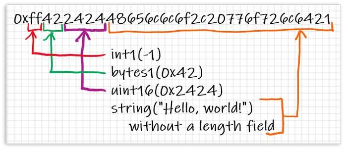 Un ejemplo de cómo se empaquetan realmente los argumentos pasados a encodePacked.