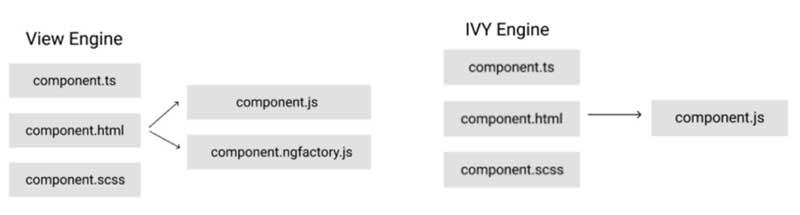 View-Engine-(antiguo)-vs-Ivy-Engine-(nuevo)