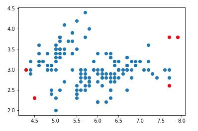 Visualización-de-anomalías