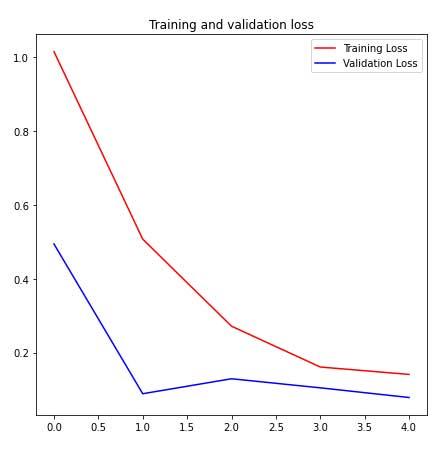 Visualización del entrenamiento del modelo 2