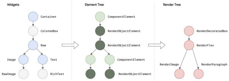 Widget-para-RenderObject