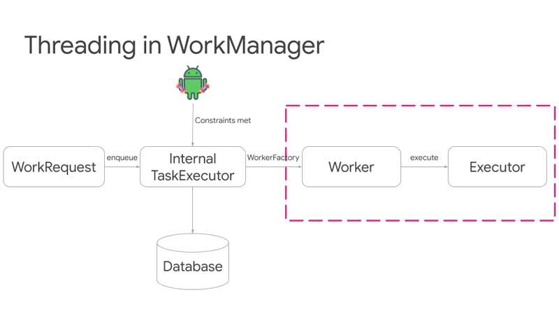 Work Manager Threading con Kotlin