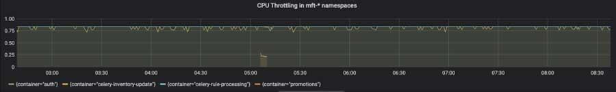 acelerando la CPU