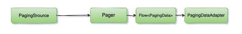 biblioteca-de-paginación-de-Android