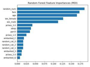 característica-de-permutación-en-R-randomForest
