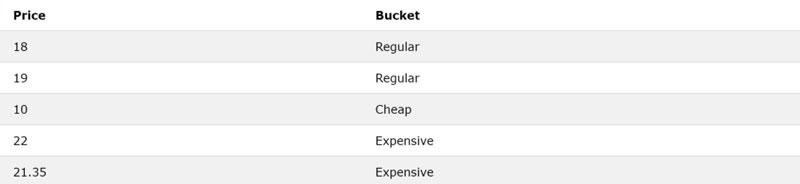 columna-denominada-Bucket-through