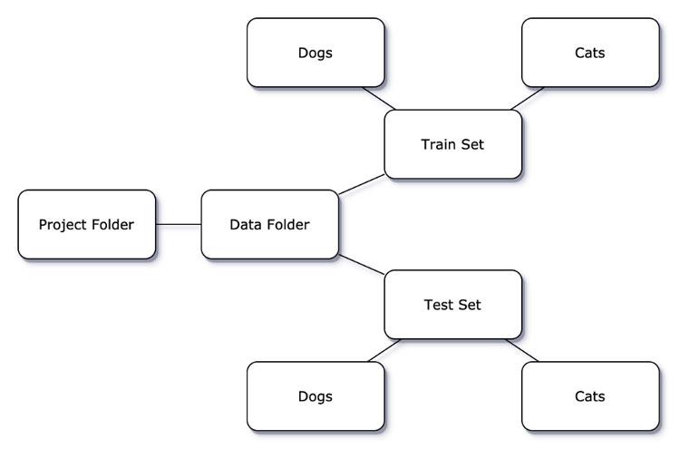 cómo-almacenar-los-datos