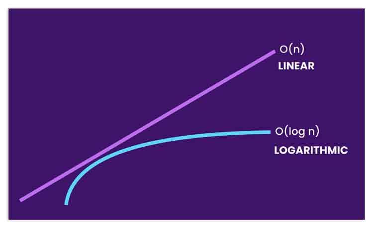 crecimiento logarítmico