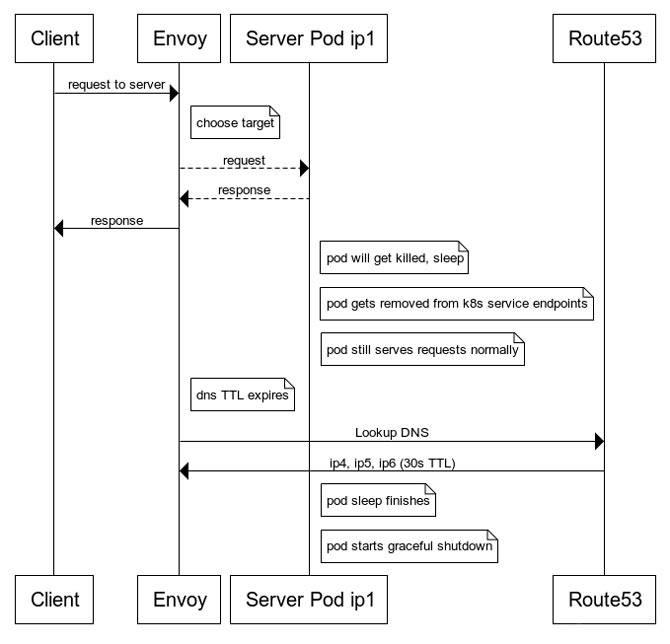 flujo-de-apagado-correcto-del-módulo-del-servidor