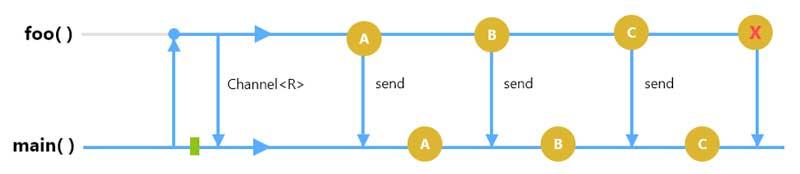 flujo de trabajo de los canales