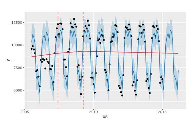 gráfica de los intervalos de los puntos de cambio