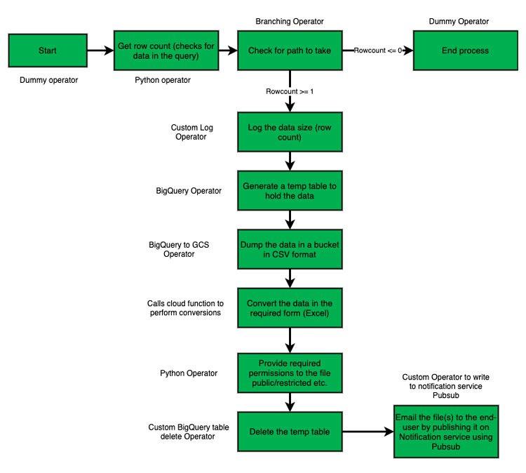 gráfico de cualquier implementación de informe nuevo