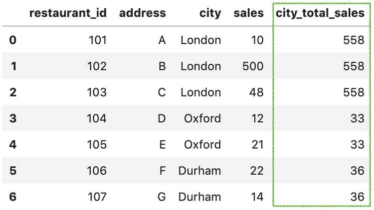 groupby()y transform()para calcular city_total_sales
