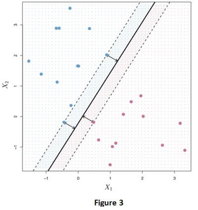 hiperplano-de-margen-máximo-en-los-datos