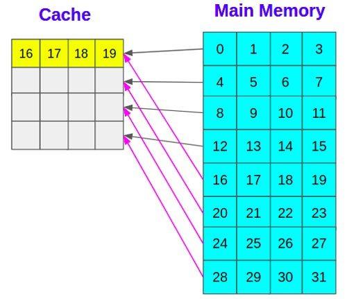 la-línea-de-caché-anterior-debe-desalojarse-para-dejar-espacio-para-los-nuevos-datos