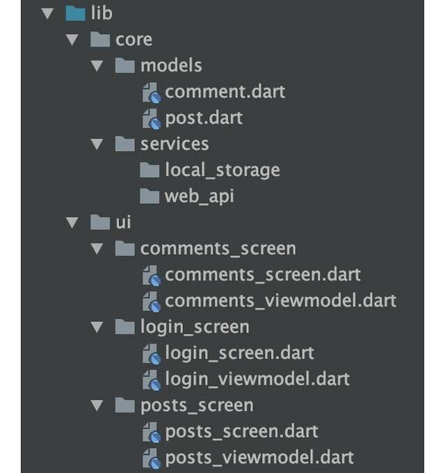 los archivos podrían estar organizados de esta manera