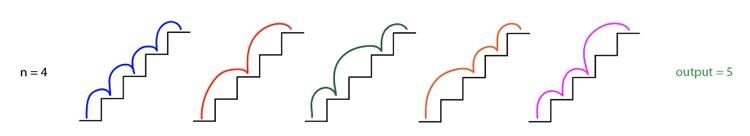n-=-4;-cinco-formas-diferentes-de-subir-la-escalera;-salida-=-5