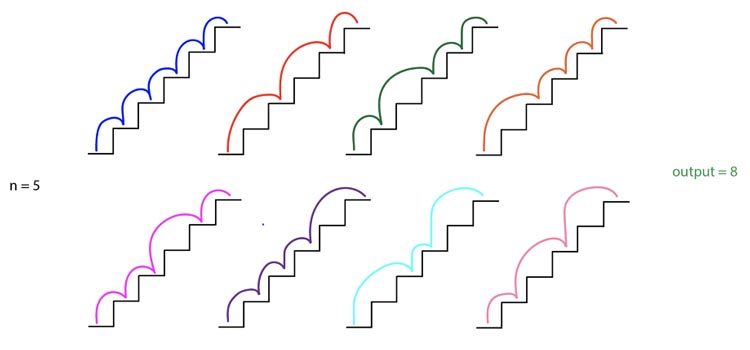 n-=-4;-ocho-formas-diferentes-de-subir-la-escalera;-salida-=-8