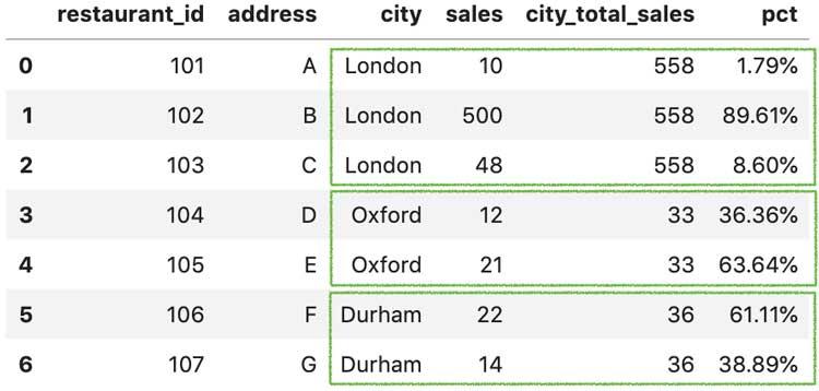 porcentaje de ventas que representa cada restaurante en la ciudad