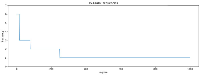 puede-ver-que-hay-varios-15-gramos-que-se-repiten