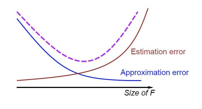 qué-tan-complejo-de-modelo-puede-permitirse-con-sus-datos