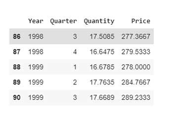 relación entre el precio histórico y las ventas