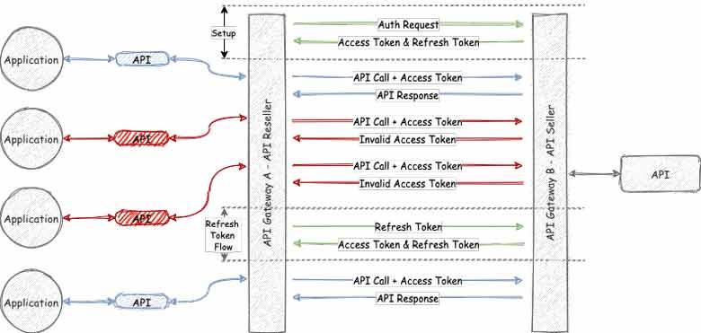 único-conjunto-de-credenciales-para-consumir-recursos-en-Gateway-B